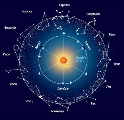гороскоп переезда